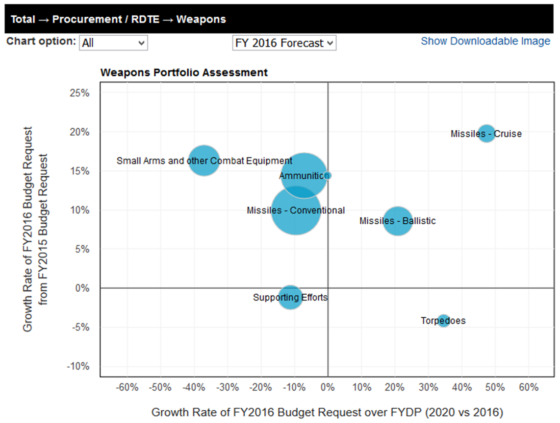 DefenseCast Portfolio Assessment Chart