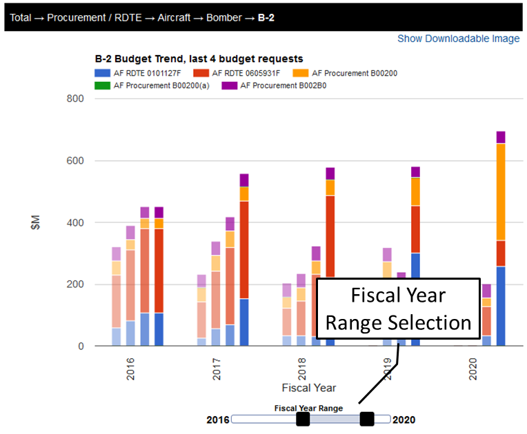 DefenseCast trend analysis, fiscal year range slider